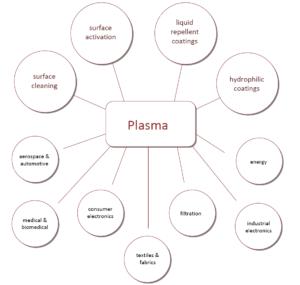 Helyssen_ ICP_RF_Plasma-Treatment-Applications